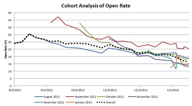 Cohort analysis open rates