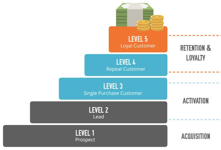 customer lifecycle marketing