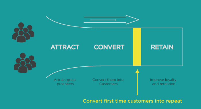 repeat customer diagram