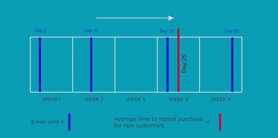 repeat customers