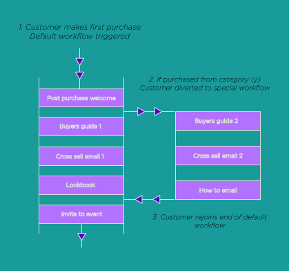 Automated-marketing---smart-workflow