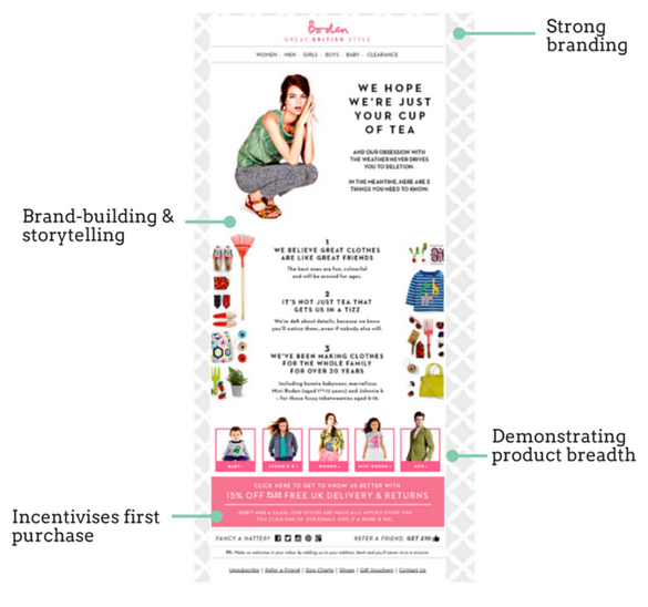 The Customer Lifecycle Email Marketing Playbook for ecommerce