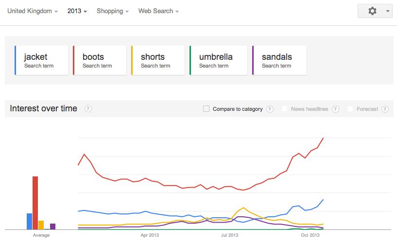 Google_trends_shopping_2013