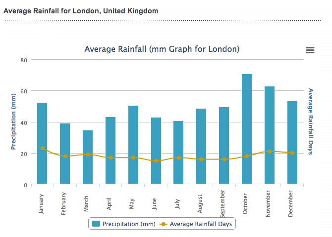 Ave_rainfall_2013_UK