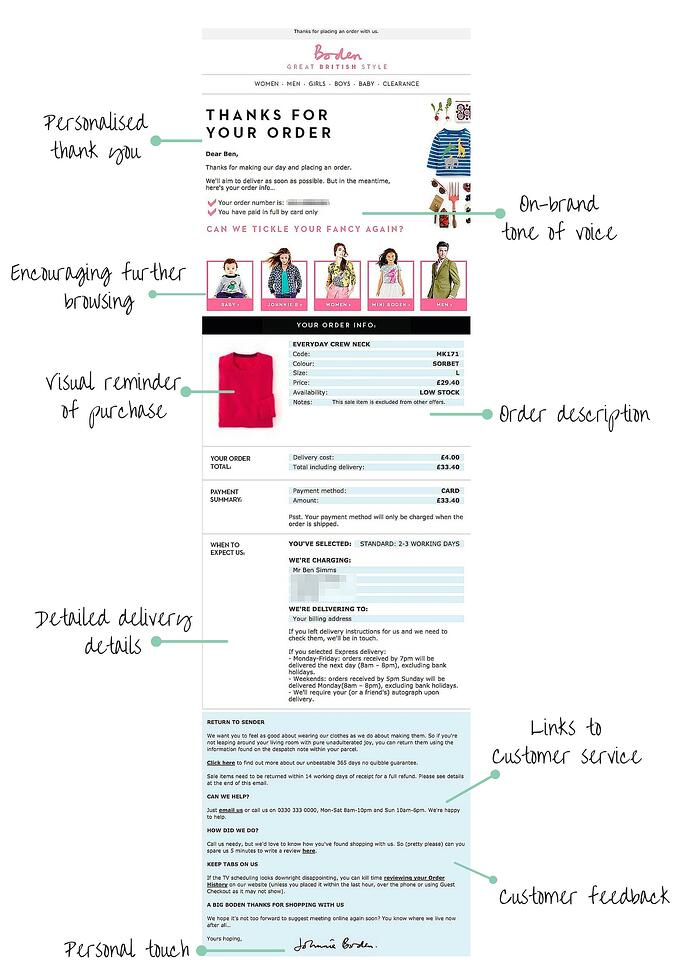 Boden delivery email