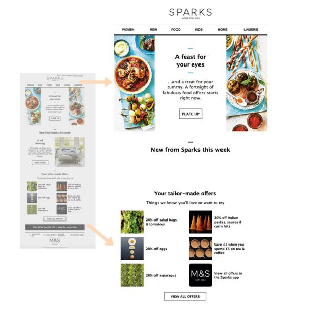 Marks & Spencer SPARKS loyalty ecommerce email