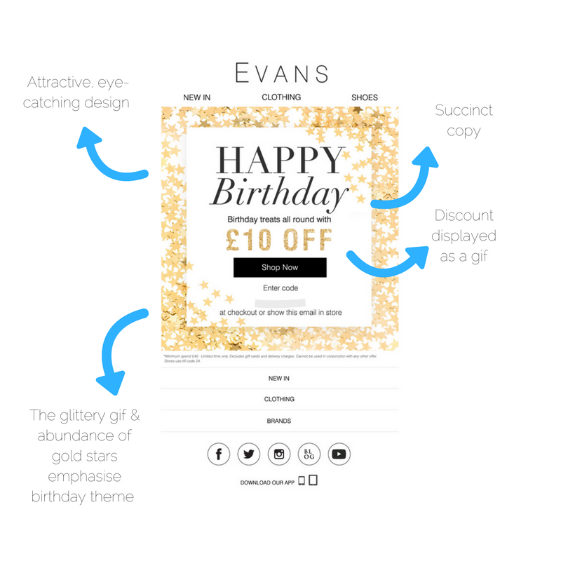 Evans birthday email