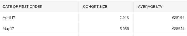 cohort analysis_lifetime value