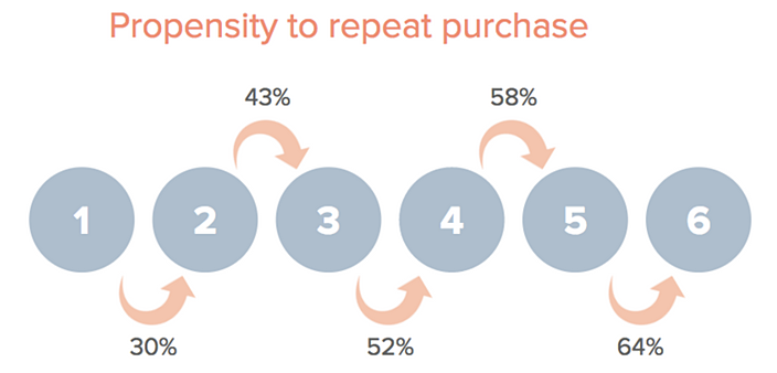 customer metric in ecommerce_repeat rate