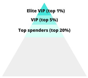 VIP customer chart