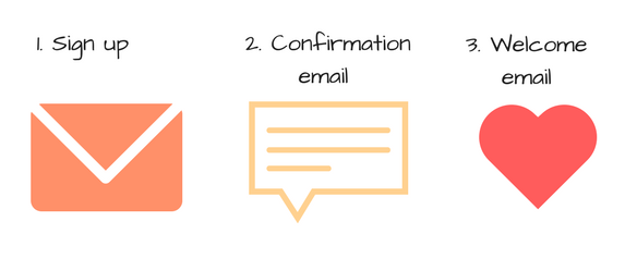 double opt-in process in ecommerce email marketing