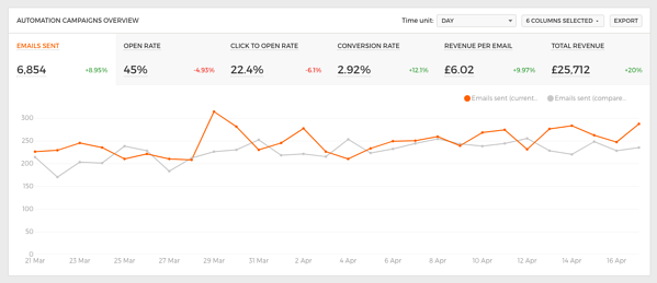 ometria metrics dashboard