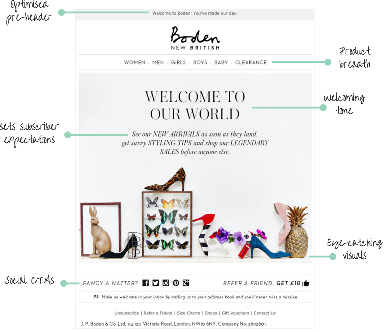 Boden welcome email